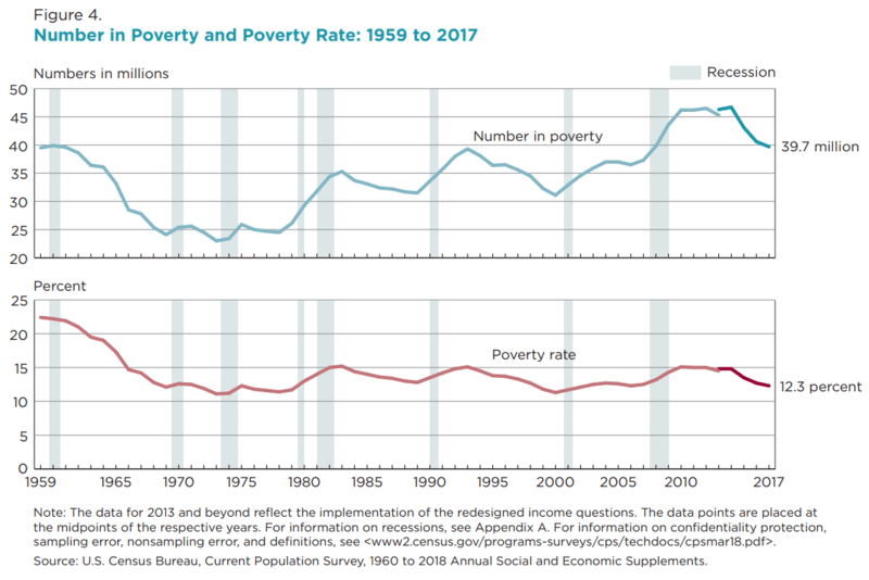800px-Number_in_Poverty_and_Poverty_Rate,_1959_to_2017.png