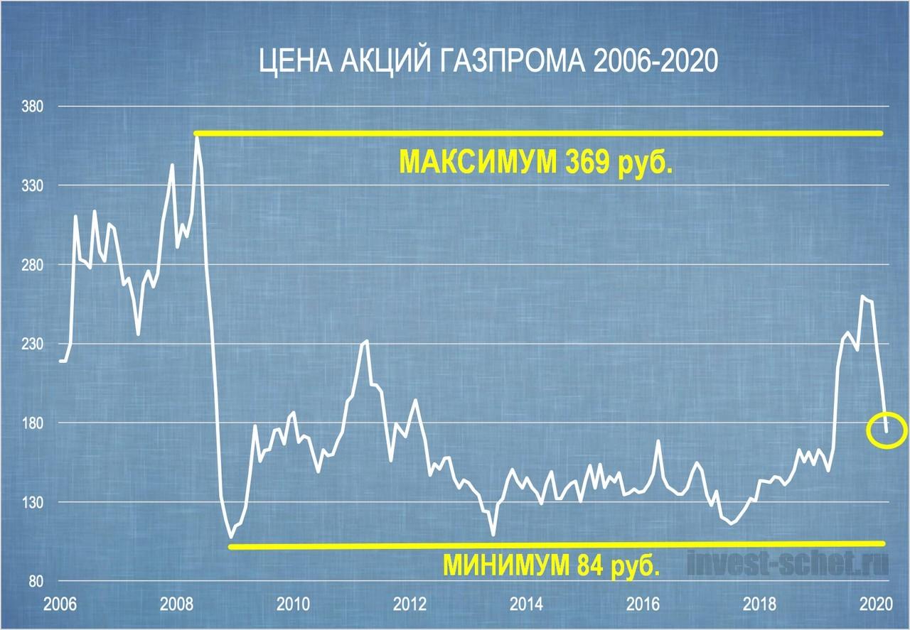 Акции_Газпром_цена_сегодня_06.jpg