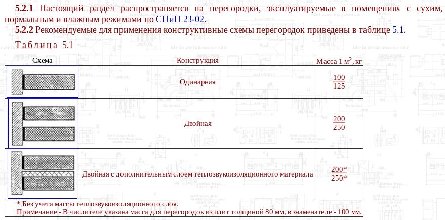 Screenshot_2021-01-26 СП 55-103-2004 «Конструкции с применением гипсовых пазогребневых плит».png