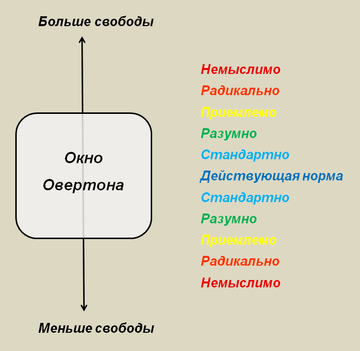 360px-Overton_Window_Russian.png