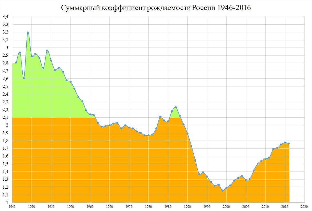 Сумарный_коэффициент_рождаемости_РФ_1946-2016.png